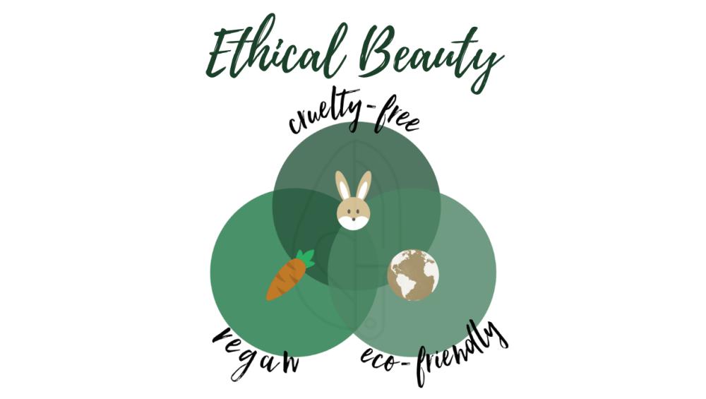 Eco Ethical Προϊόντα! Τι αξίζει να γνωρίζεις!